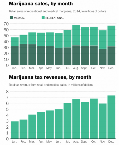 marijuana tax revenue by month